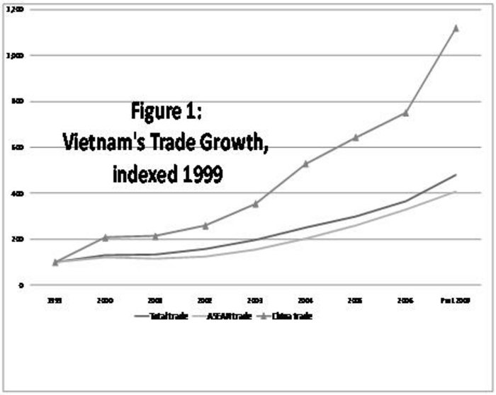 multilateral trade relationship between vietnam