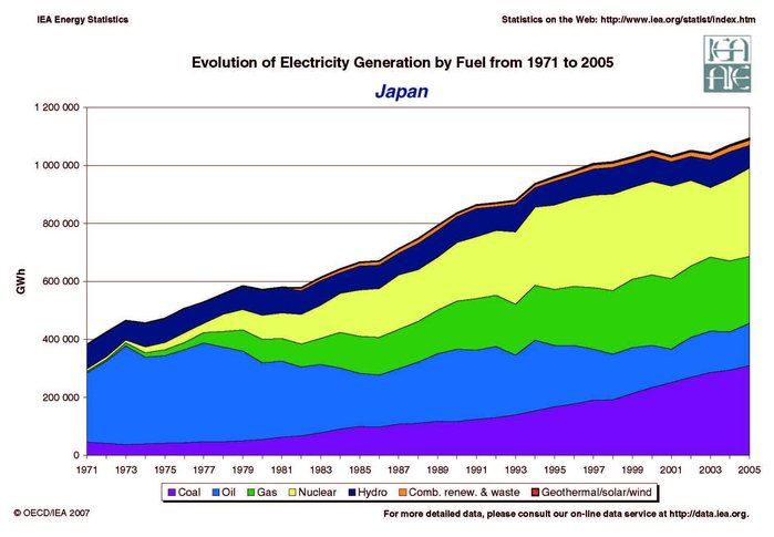 The Earthquake In Japanese Energy Policy The Asia