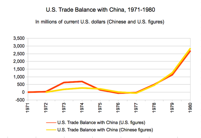 china and united states trade relationship