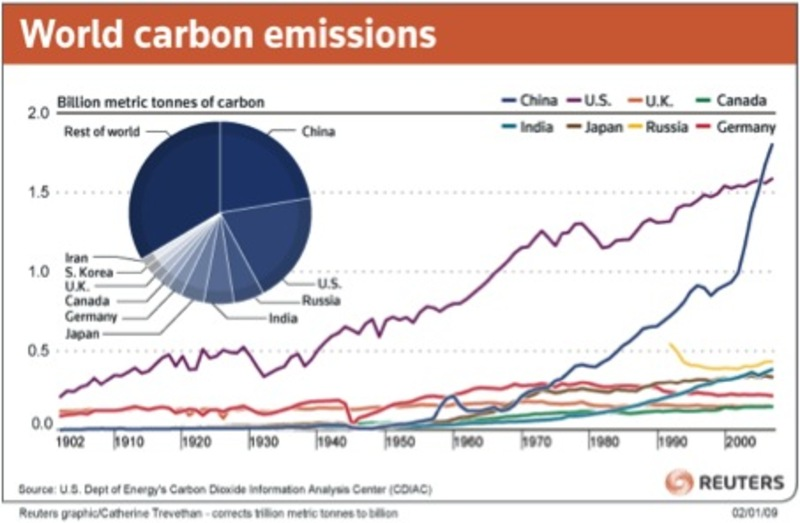 world carbon emissions