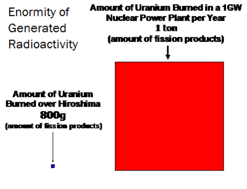 enormity of generated radioactivity - The Truth About Nuclear Power: