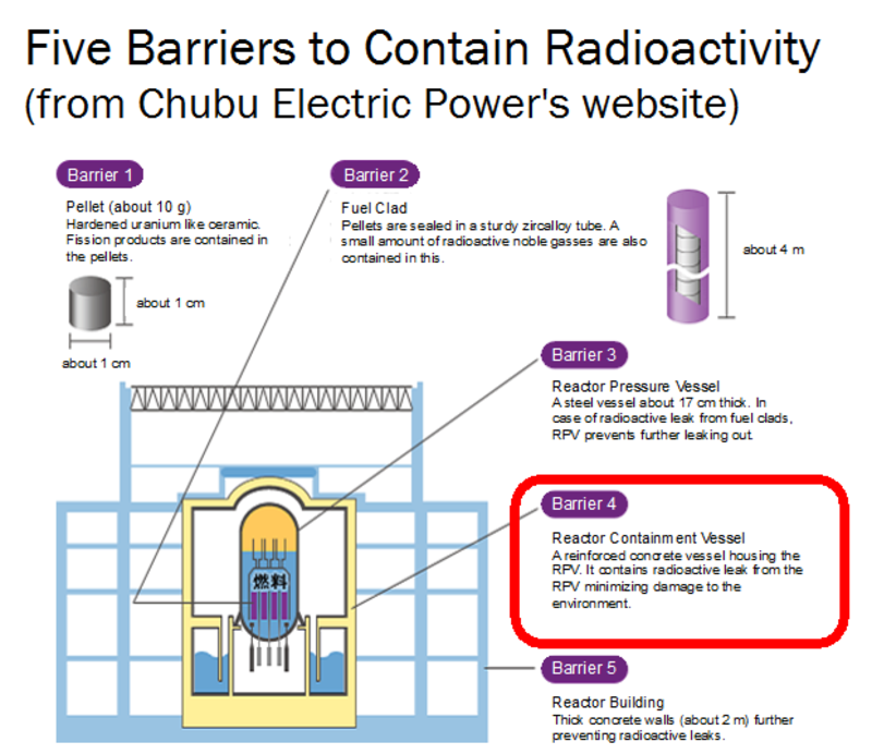 five barriers to contain radioactivity - The Truth About Nuclear Power: