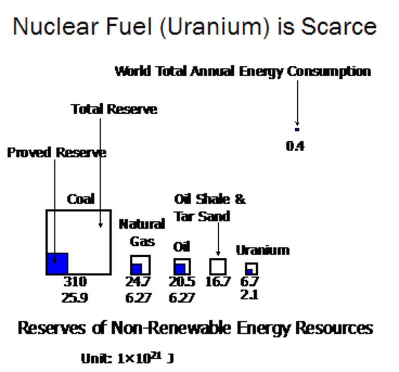 nuclear fuel is scarce - The Truth About Nuclear Power: