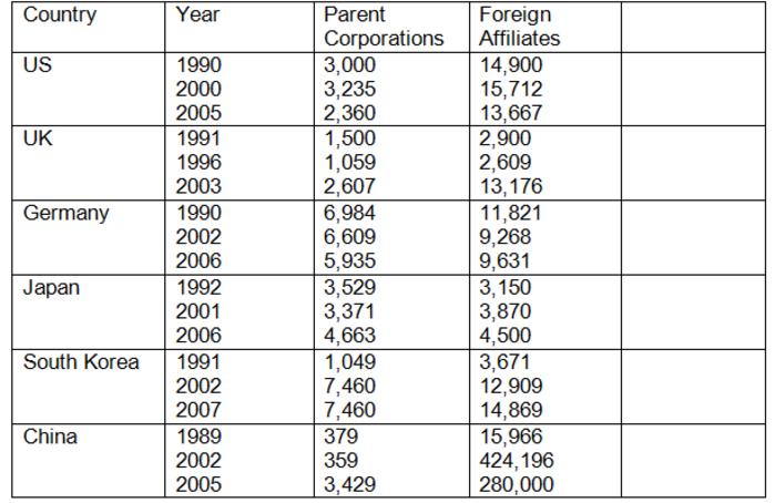 transnational corporations journal